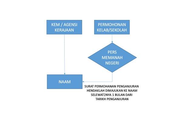carta aliran penganjuran kursus kehakiman